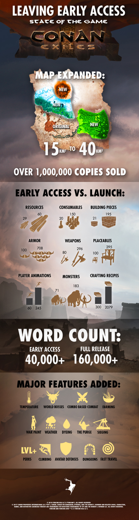 IMAGE(https://www.conanexiles.com/wp-content/uploads/sites/5/2018/05/infographic_launch4-smaller.jpg)